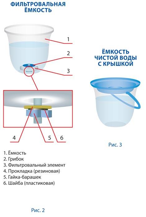 Фильтровка воды БСЛ-МЕД-1
