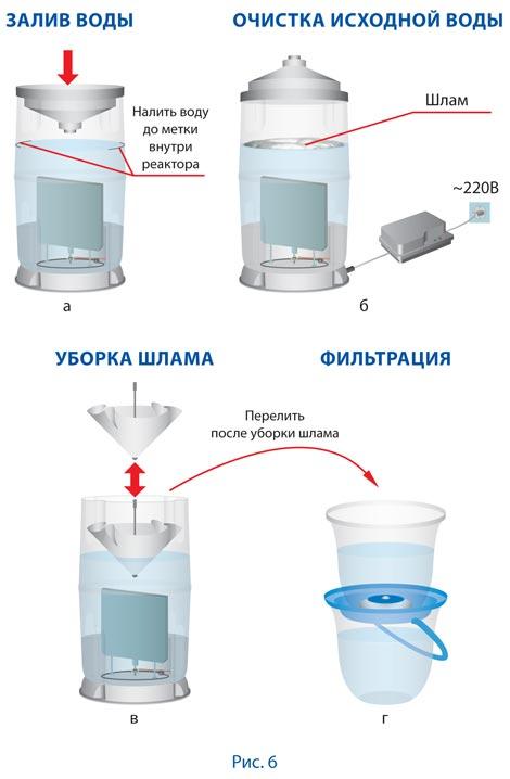 БСЛ-МЕД-1. Схема процесса электрохимической очистки воды . Вода для здоровья.